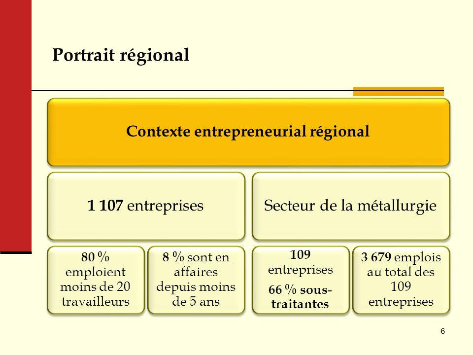 Contexte entrepreneurial régional