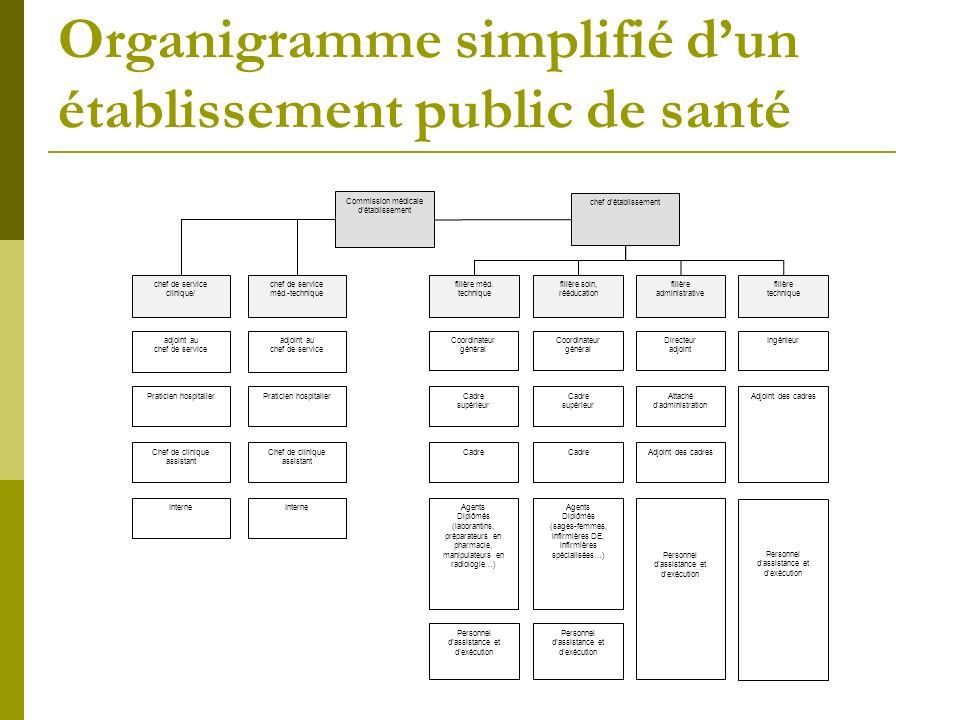 Organigramme simplifié d'un établissement public de santé