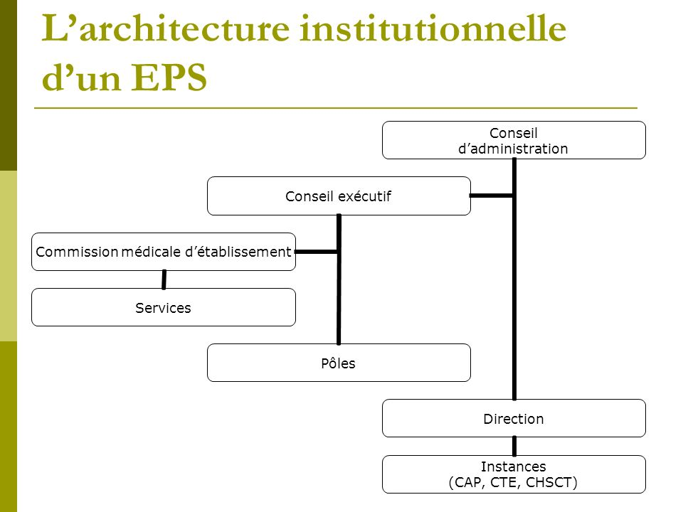 L'architecture institutionnelle d'un EPS
