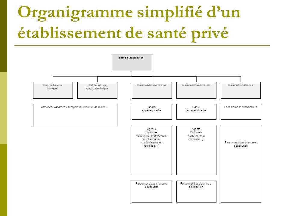 Organigramme simplifié d'un établissement de santé privé