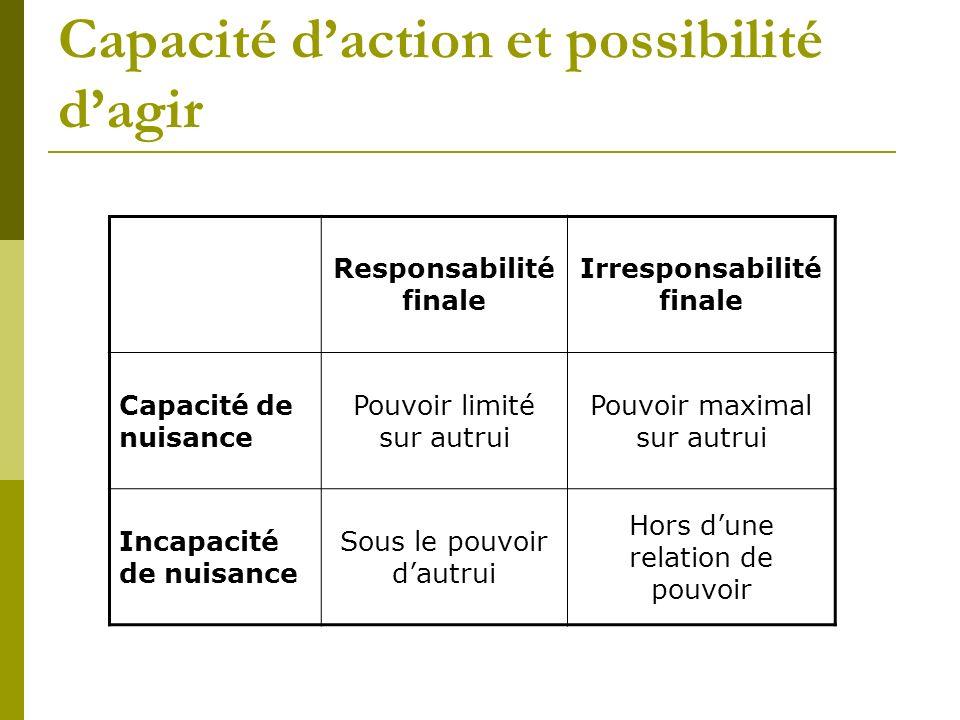 Capacité d'action et possibilité d'agir
