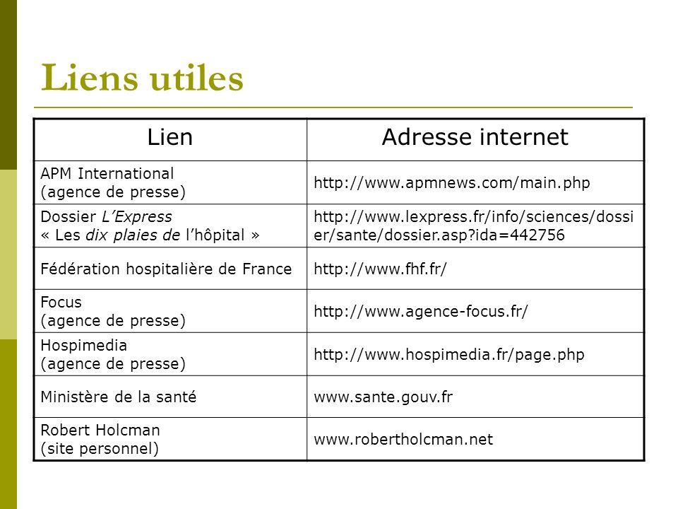 Liens utiles Lien Adresse internet
