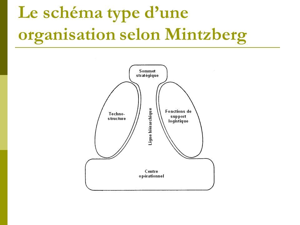 Le schéma type d'une organisation selon Mintzberg