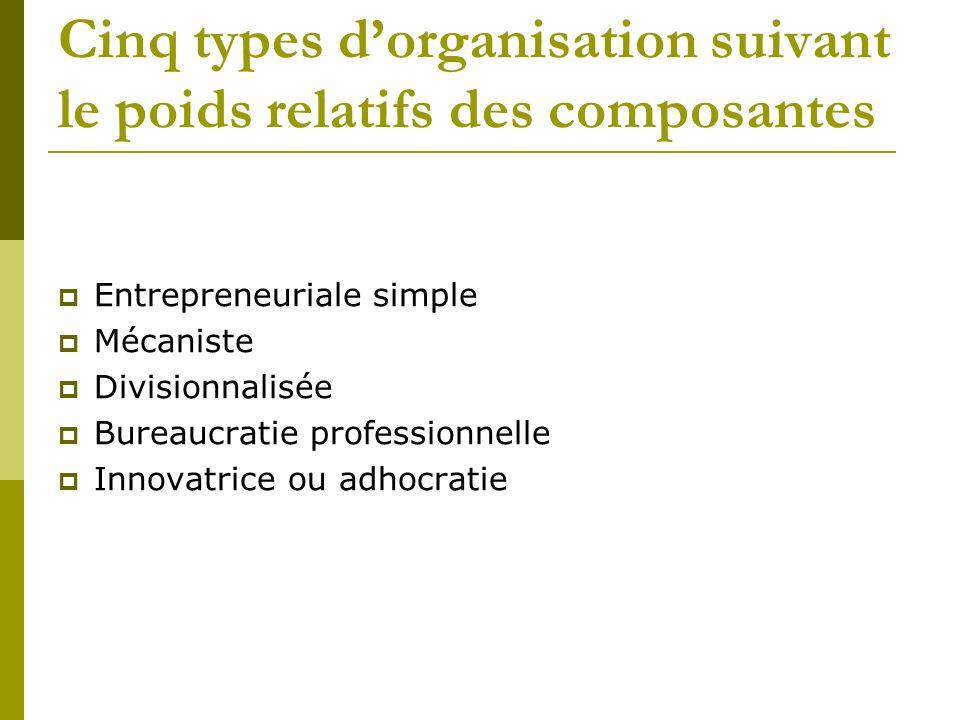 Cinq types d'organisation suivant le poids relatifs des composantes