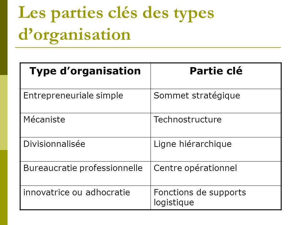 Les parties clés des types d'organisation