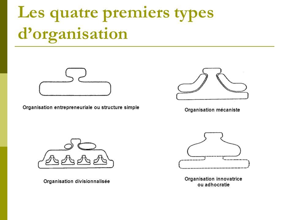 Les quatre premiers types d'organisation
