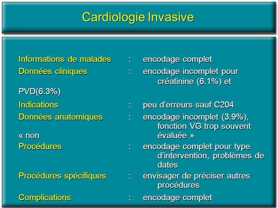 Cardiologie Invasive Informations de malades : encodage complet