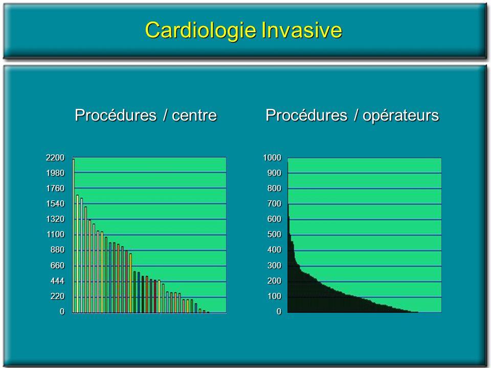 Cardiologie Invasive Procédures / centre Procédures / opérateurs 2200