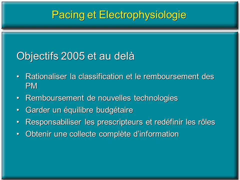 Pacing et Electrophysiologie