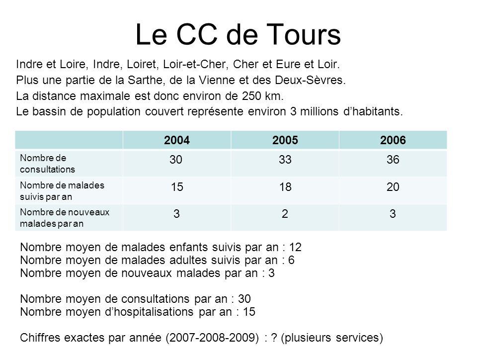 Le CC de Tours Indre et Loire, Indre, Loiret, Loir-et-Cher, Cher et Eure et Loir. Plus une partie de la Sarthe, de la Vienne et des Deux-Sèvres.