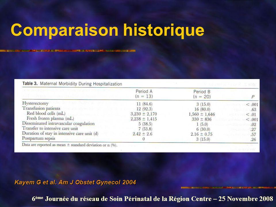 Comparaison historique