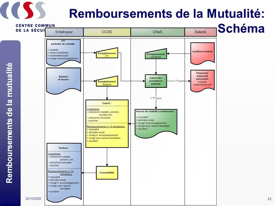 Remboursements de la Mutualité: Schéma