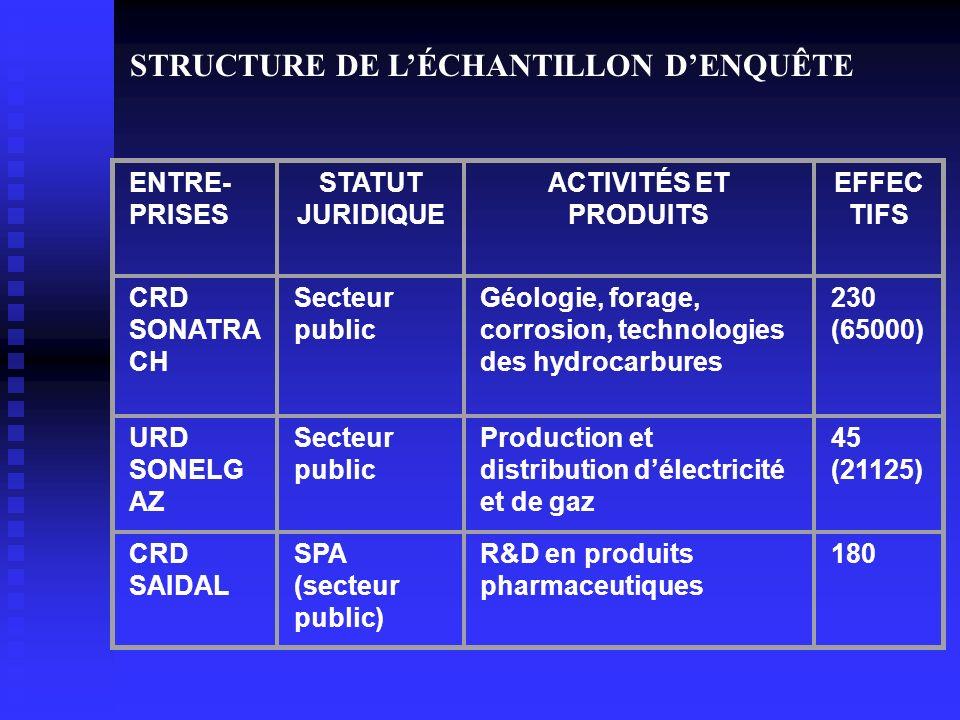 STRUCTURE DE L'ÉCHANTILLON D'ENQUÊTE