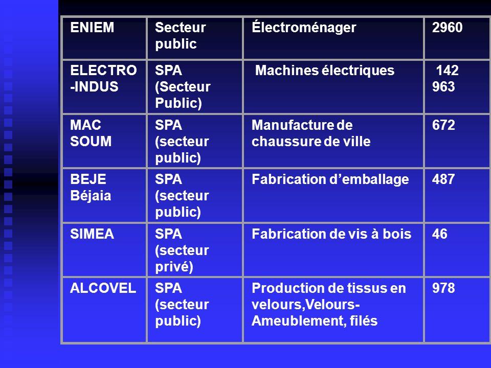 ENIEM Secteur public. Électroménager. 2960. ELECTRO-INDUS. SPA (Secteur Public) Machines électriques.