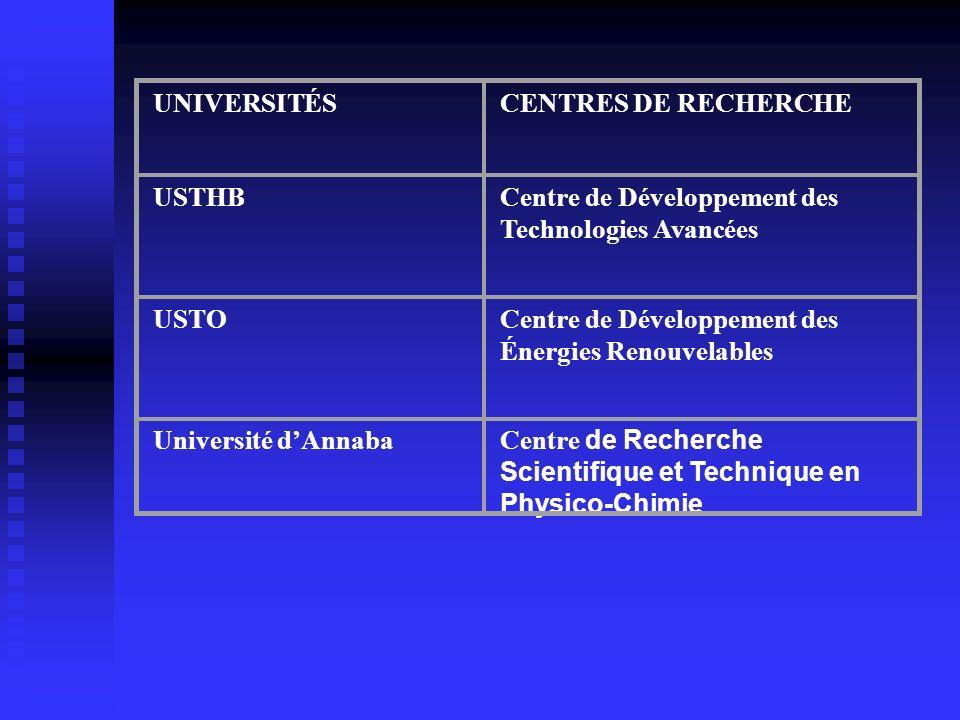 UNIVERSITÉS CENTRES DE RECHERCHE. USTHB. Centre de Développement des Technologies Avancées. USTO.