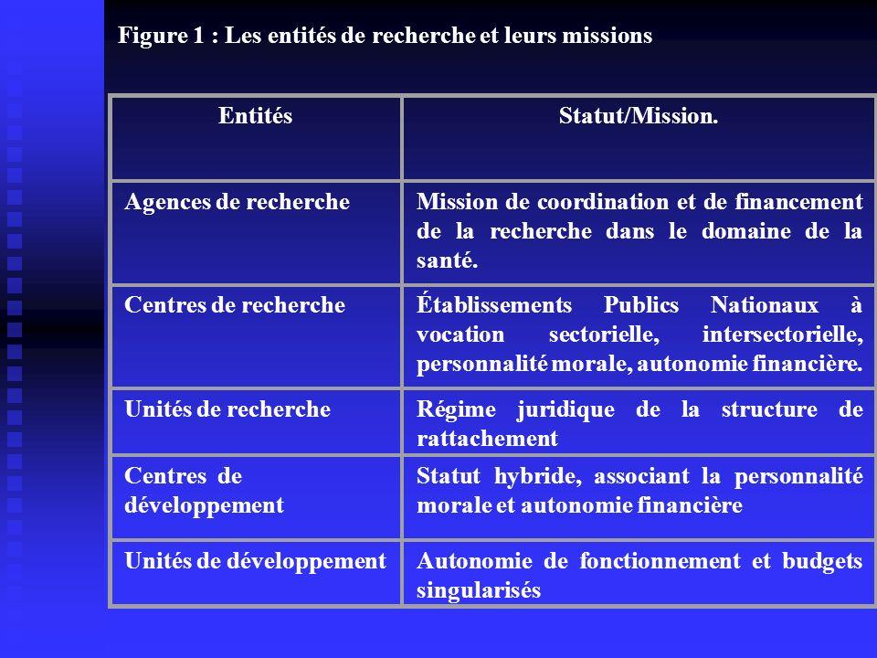 Figure 1 : Les entités de recherche et leurs missions