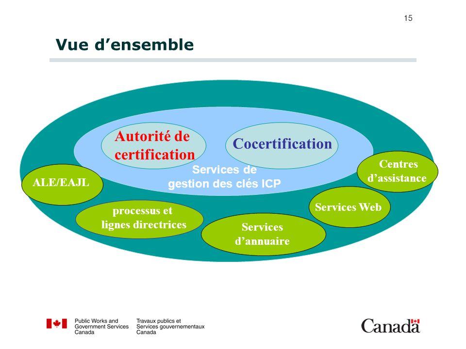 Autorité de certification Cocertification