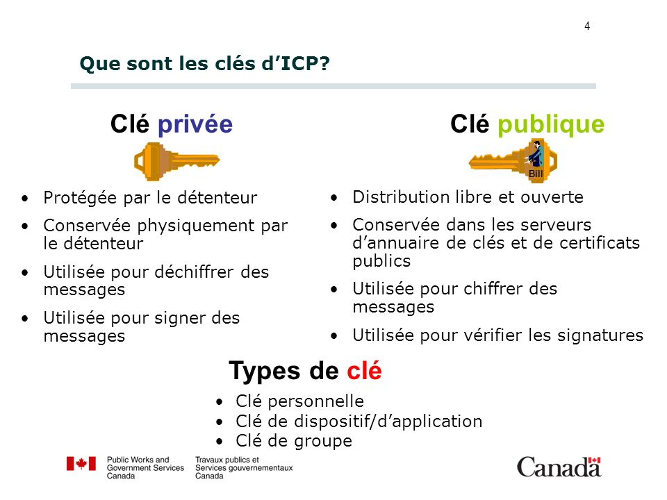 Clé privée Clé publique Types de clé Que sont les clés d'ICP