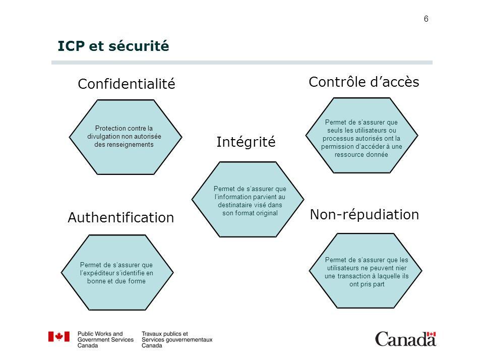 ICP et sécurité Contrôle d'accès Confidentialité Intégrité