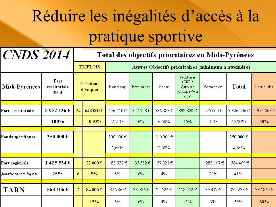 Réduire les inégalités d'accès à la pratique sportive