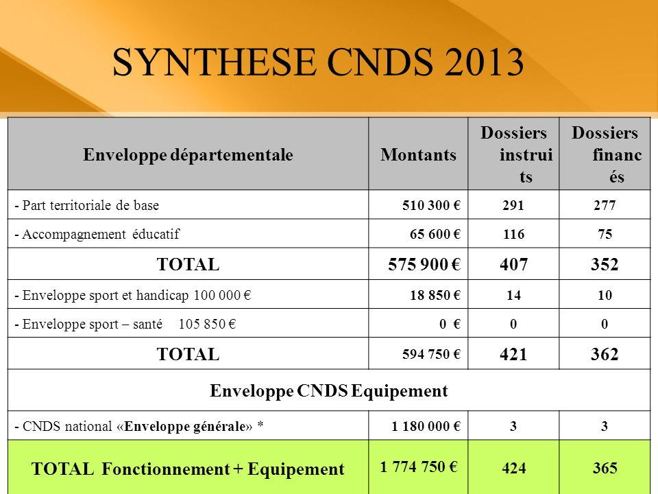 SYNTHESE CNDS 2013 Enveloppe départementale Montants