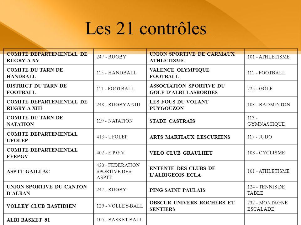 Les 21 contrôles COMITE DEPARTEMENTAL DE RUGBY A XV