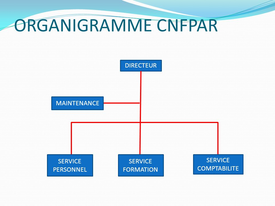 ORGANIGRAMME CNFPAR DIRECTEUR MAINTENANCE SERVICE PERSONNEL