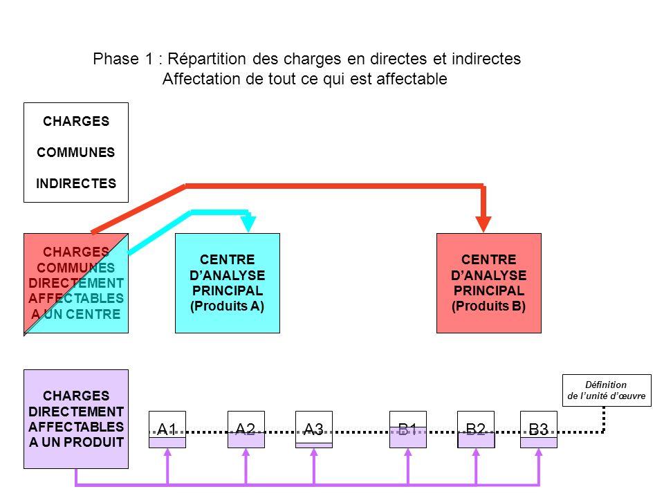 Phase 1 : Répartition des charges en directes et indirectes
