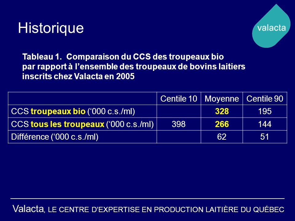 Historique Tableau 1. Comparaison du CCS des troupeaux bio
