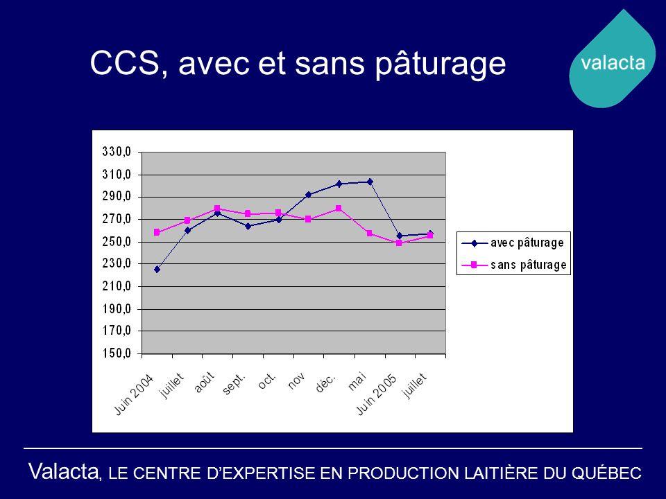 CCS, avec et sans pâturage