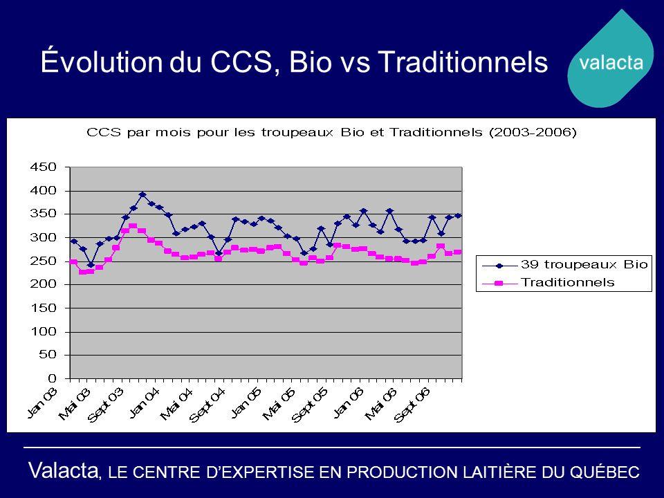 Évolution du CCS, Bio vs Traditionnels