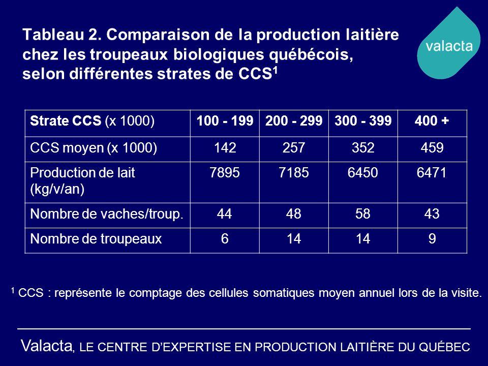 Tableau 2. Comparaison de la production laitière chez les troupeaux biologiques québécois, selon différentes strates de CCS1