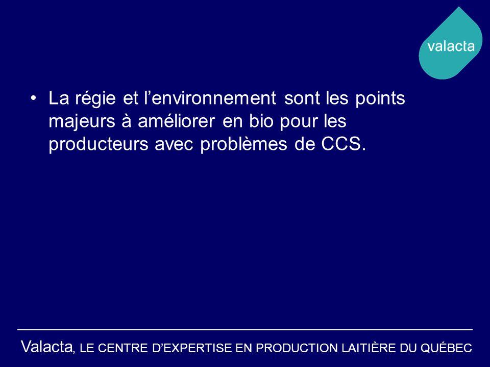 La régie et l'environnement sont les points majeurs à améliorer en bio pour les producteurs avec problèmes de CCS.
