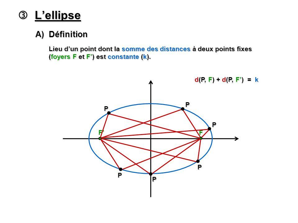  L'ellipse A) Définition