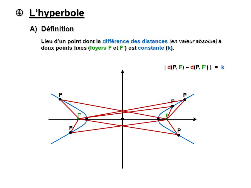  L'hyperbole A) Définition
