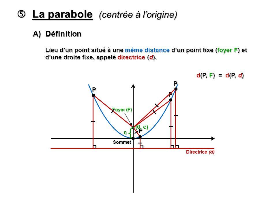  La parabole (centrée à l'origine)