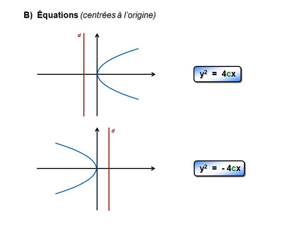 B) Équations (centrées à l'origine)