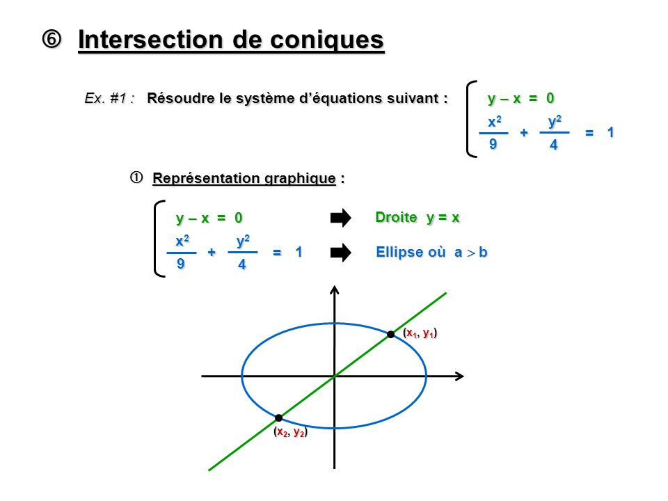  Intersection de coniques