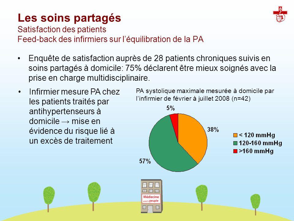 Les soins partagés Satisfaction des patients Feed-back des infirmiers sur l'équilibration de la PA