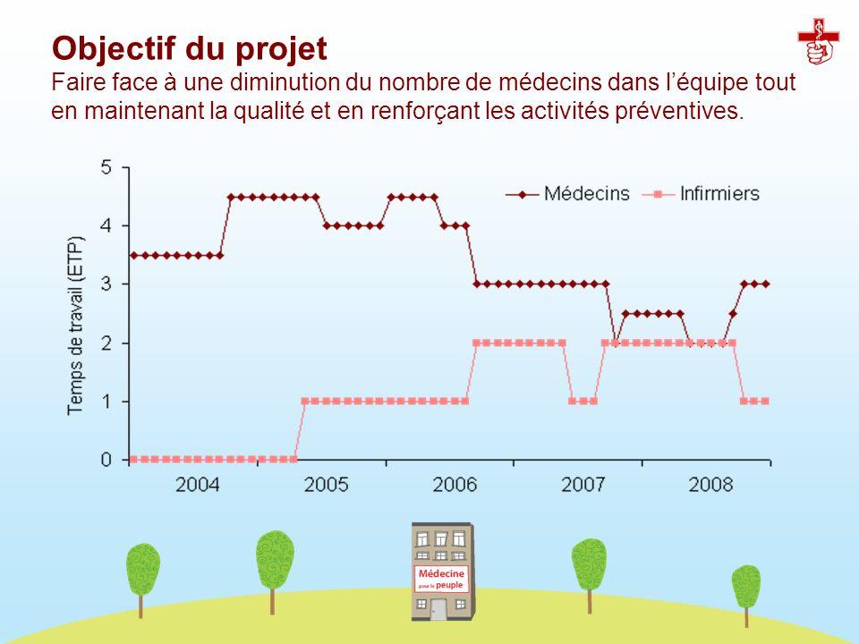 Objectif du projet Faire face à une diminution du nombre de médecins dans l'équipe tout en maintenant la qualité et en renforçant les activités préventives.