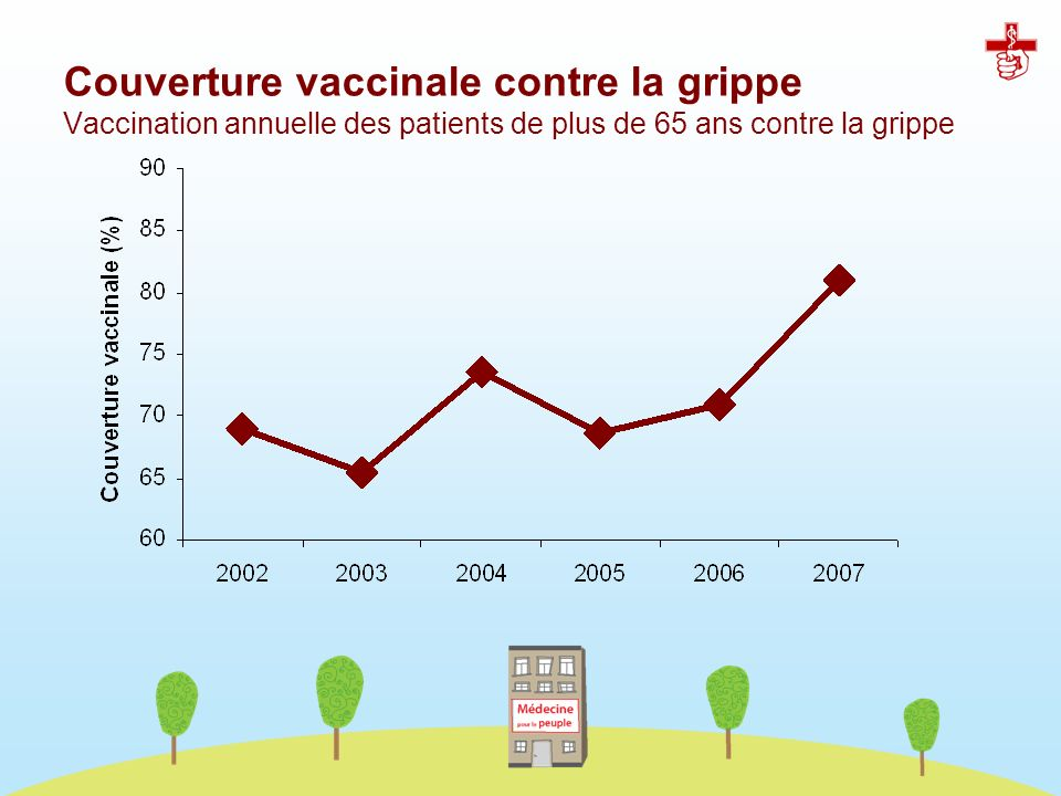 Couverture vaccinale contre la grippe Vaccination annuelle des patients de plus de 65 ans contre la grippe