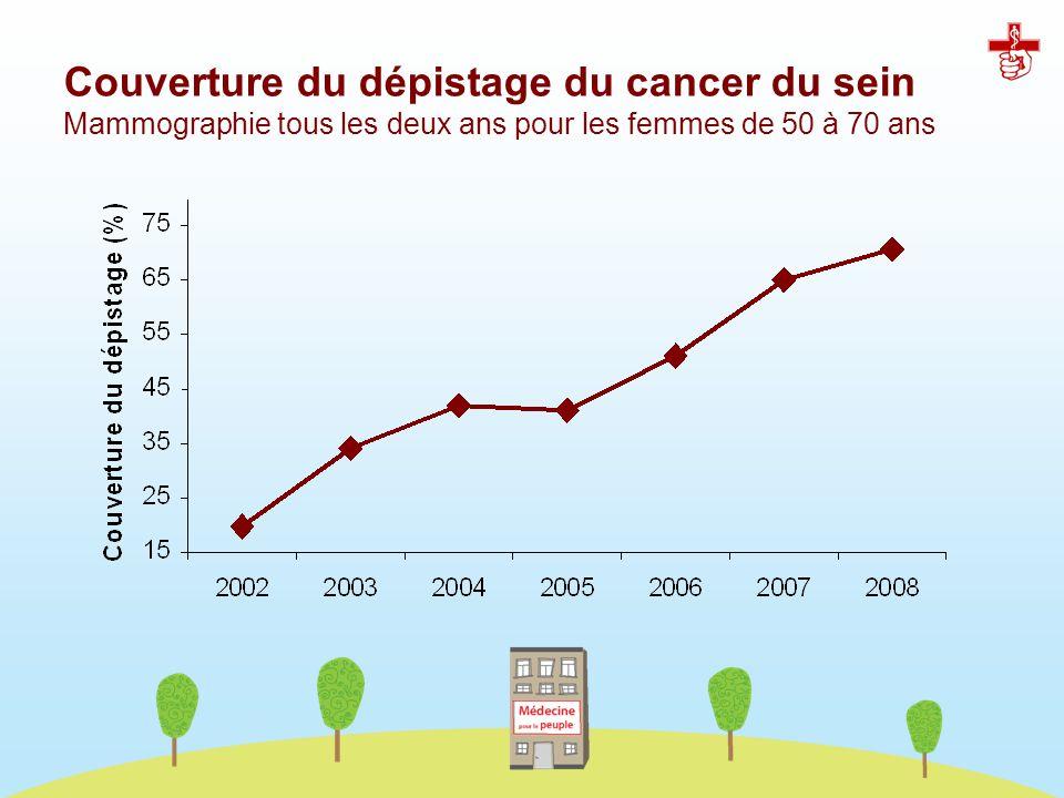Couverture du dépistage du cancer du sein Mammographie tous les deux ans pour les femmes de 50 à 70 ans