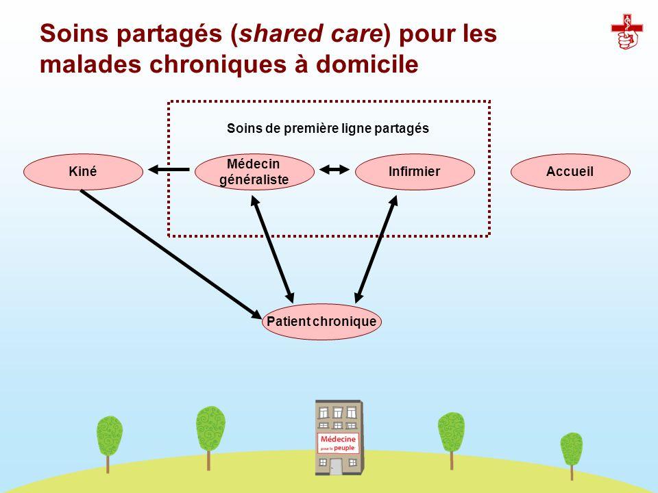 Soins partagés (shared care) pour les malades chroniques à domicile
