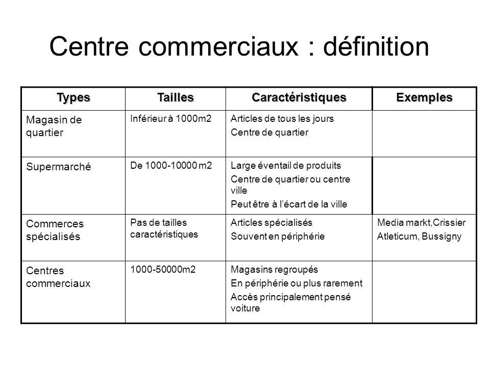 Centre commerciaux : définition