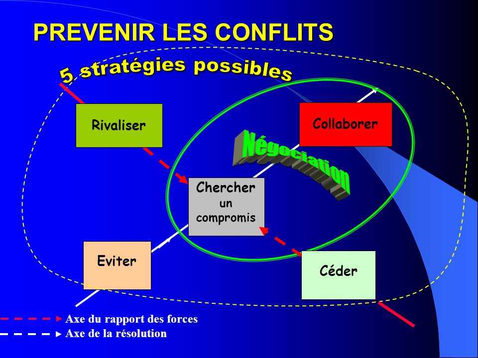 PREVENIR LES CONFLITS 5 stratégies possibles Rivaliser Collaborer