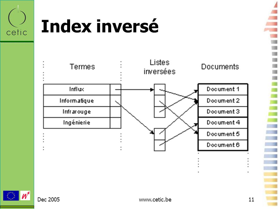 Index inversé