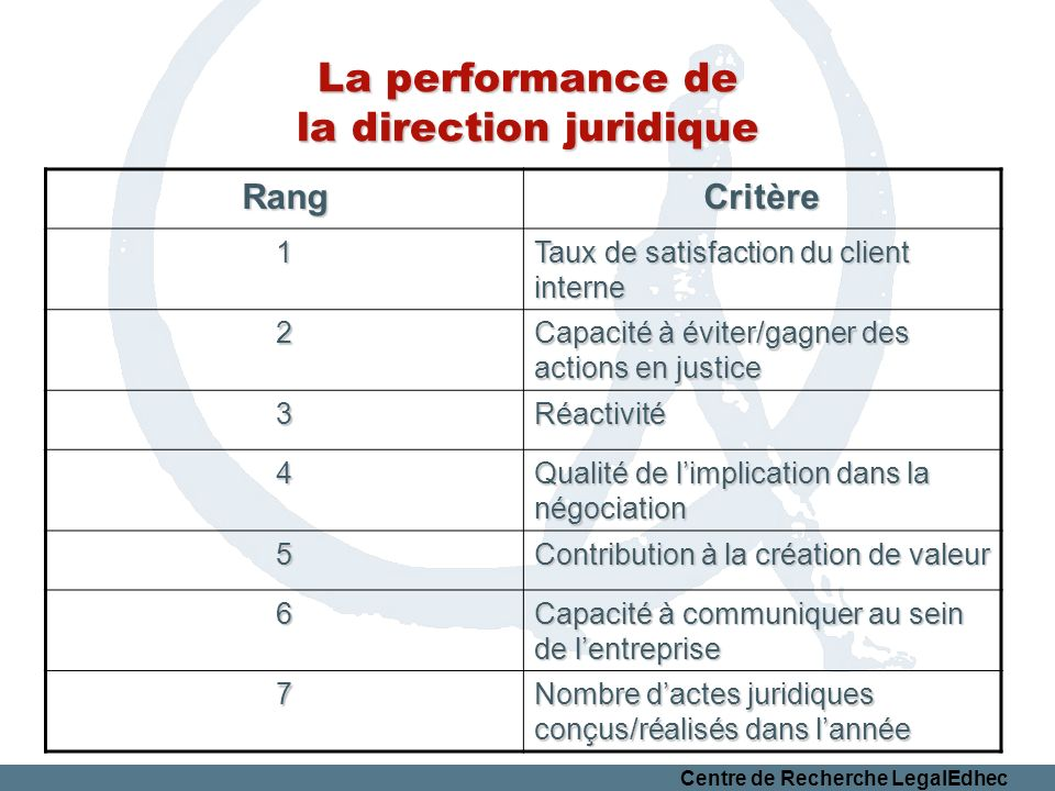 La performance de la direction juridique