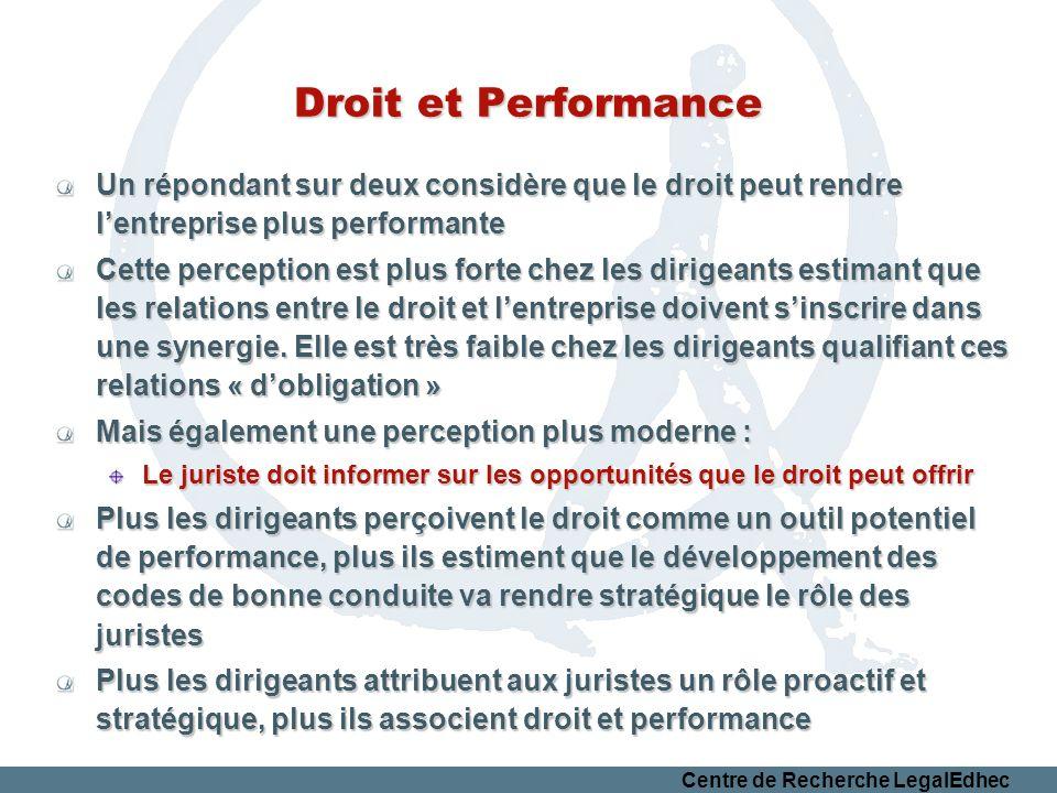 Droit et Performance Un répondant sur deux considère que le droit peut rendre l'entreprise plus performante.