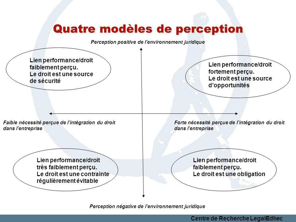 Quatre modèles de perception