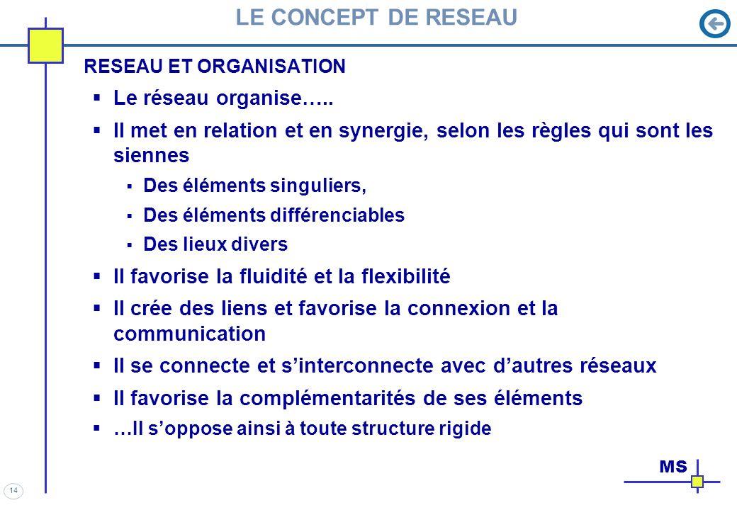 LE CONCEPT DE RESEAU Le réseau organise…..